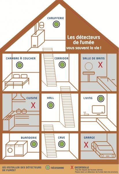 La Nouvelle Maison Du Detecteur De Fumee Ou Placer Vos Detecteurs